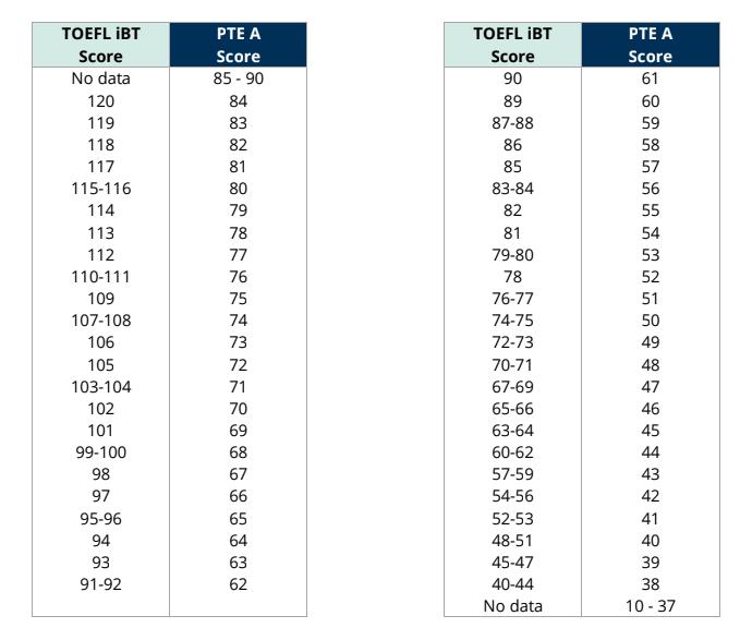 PTE Academic Score Comparison